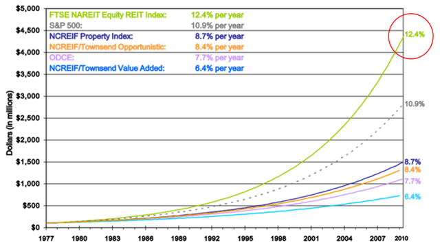 Rentals Vs. REITs: What's The Best Way To Invest In Real Estate? A Practical Case Study