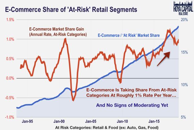 ecommerce sales gains