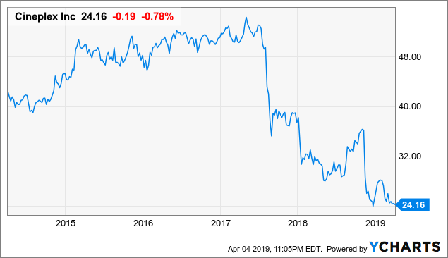 Cineplex: This 7.2%-Yielding Dividend Stock Continues To Lack Any Near-Term Catalysts