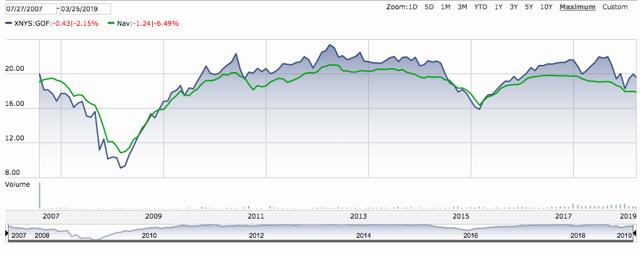GOF Chart