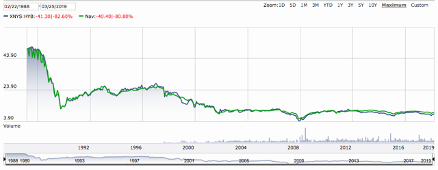 HYB Chart