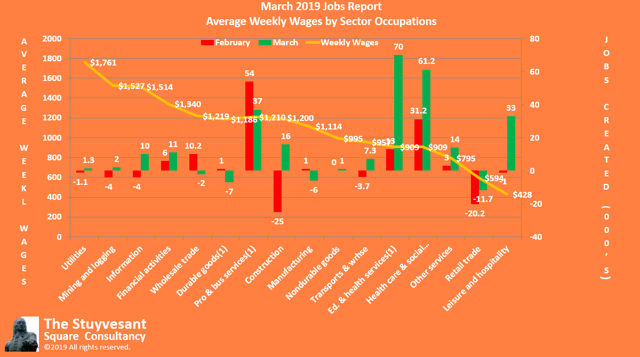 0319 Jobs Creation by Average Weekly Wages