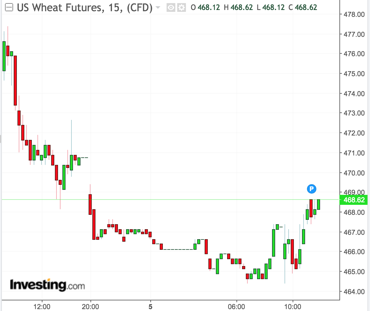 Agriculture Commodity Futures Are Down Friday Morning On Trade Details And Rising Global Sales Competition