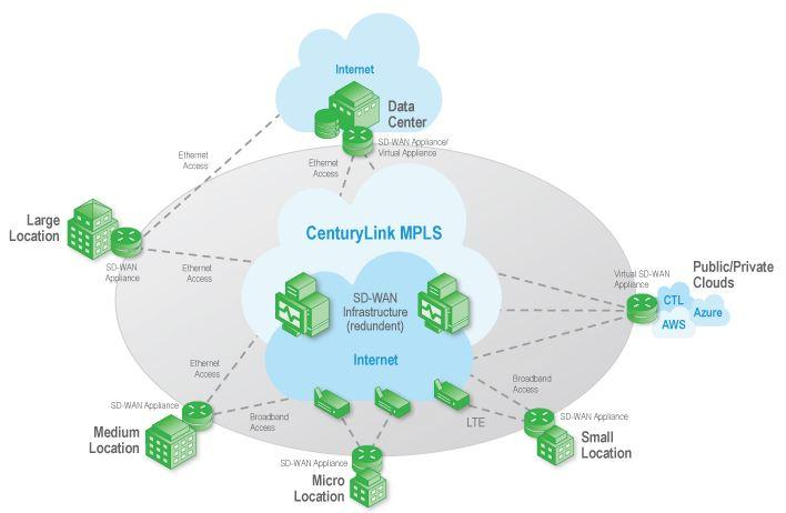 Can CenturyLink Transform Into A Technology Company Generating ... on