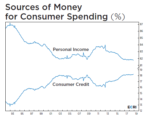 consumner-spending