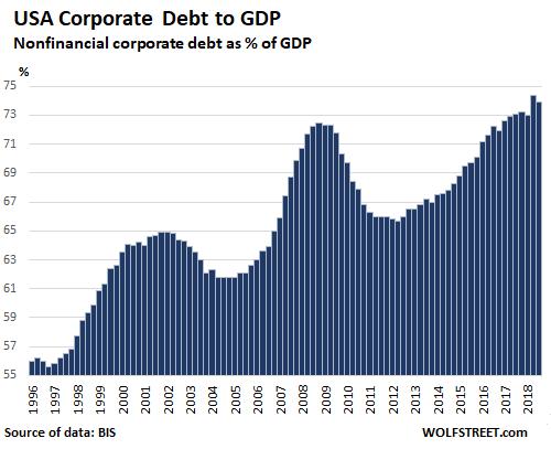 usa-corp-debt-bomb