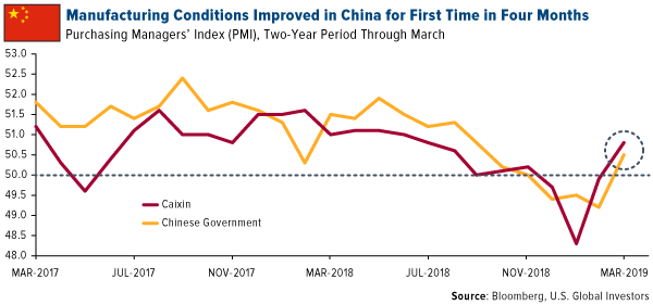 Manufacturing Conditions Improved in China for First Time in Four Months