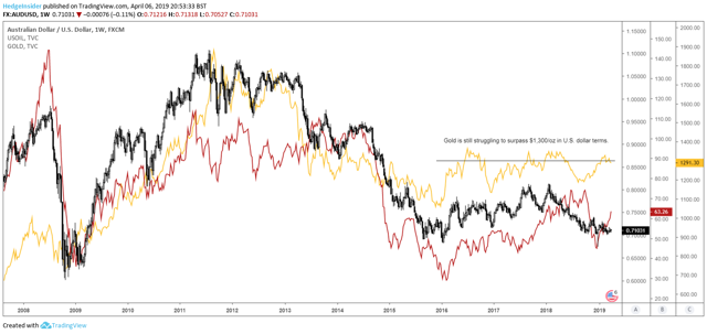 AUD/USD vs. Oil and Gold