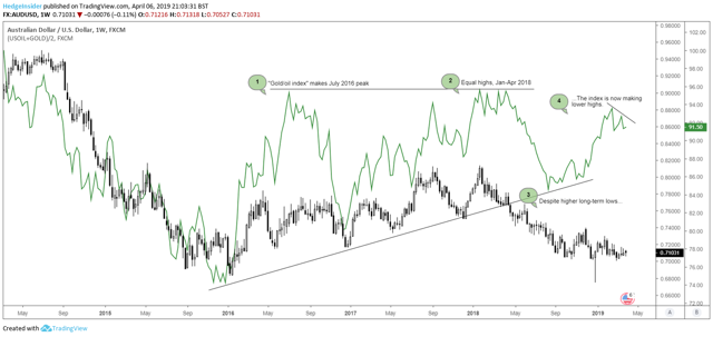 Oil and Gold Index vs. AUD/USD