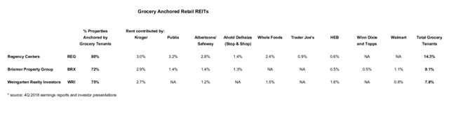 portfolio exposure to grocery tenants