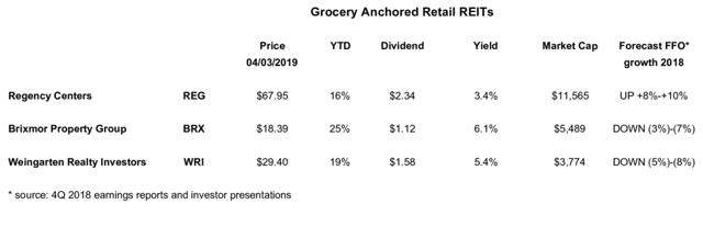 valuation and price performance of Grocery REITs