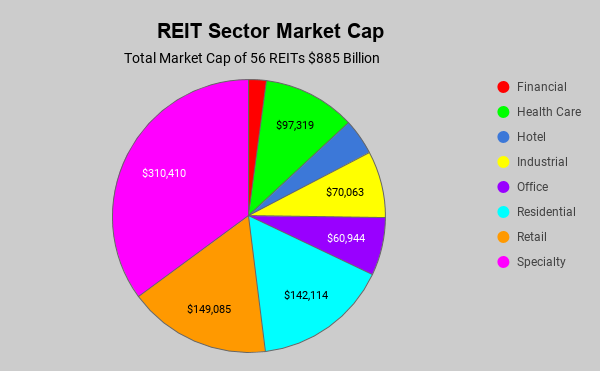 market caps of REITs followed by REITMonitor