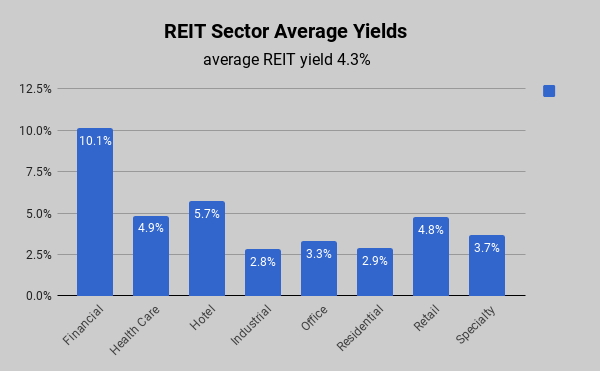 Average REIT sector yields