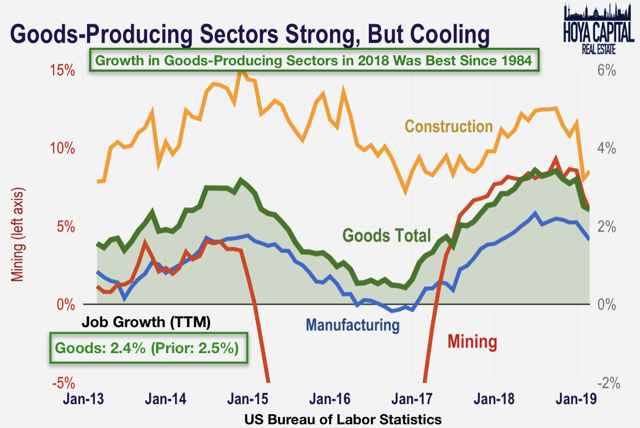 good producing sectors