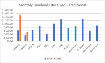 Traditional IRA - February Dividends