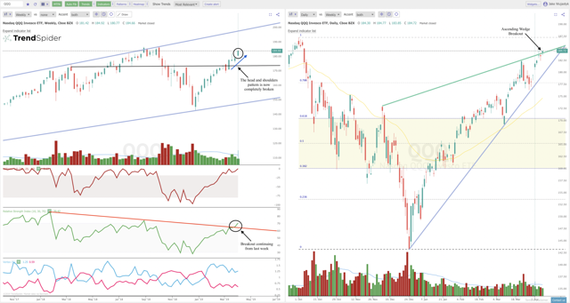 QQQ daily vs. weekly candle chart