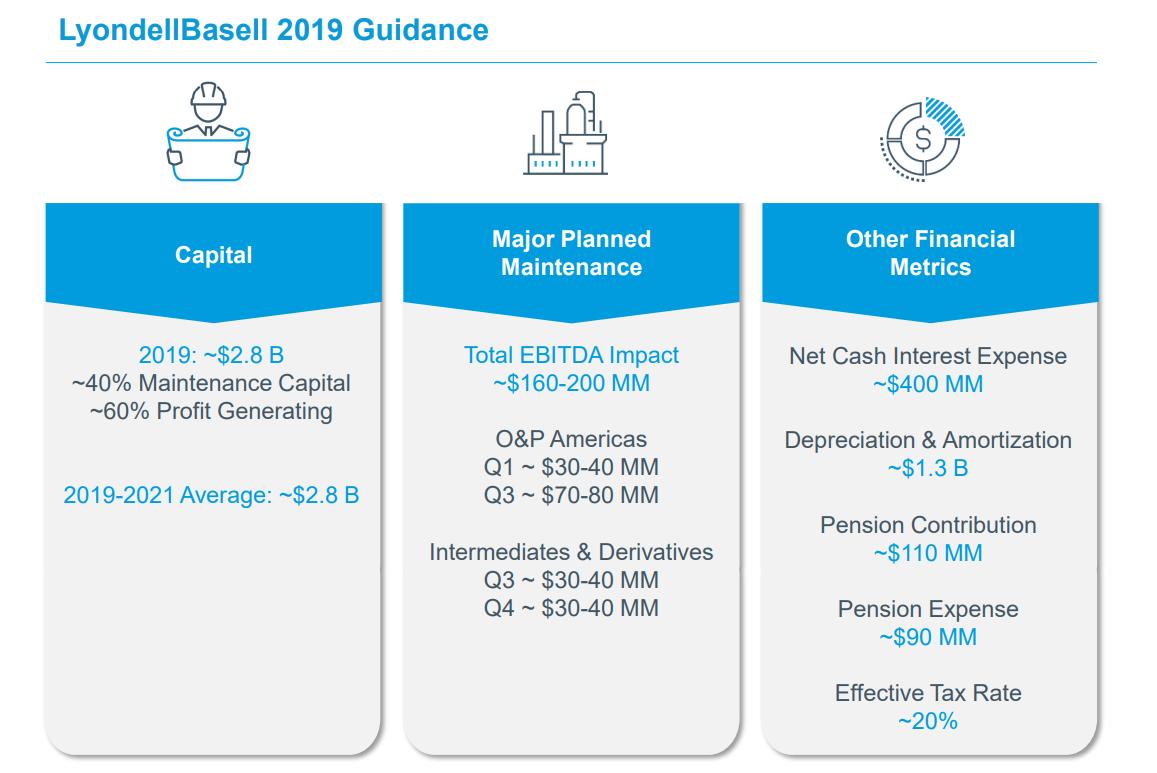 Time To Buy LyondellBasell - LyondellBasell Industries N V