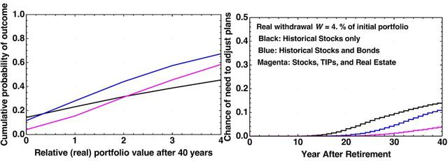 Figure 1. Performance of a 4% withdrawal rate. Models and plots by author.