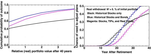 Figure 2. Performance of a 6% withdrawal rate. Models and plots by author.
