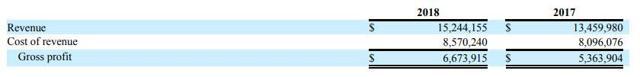 Surge Holdings Revenue