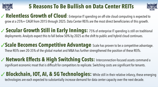 bullish data center REITs