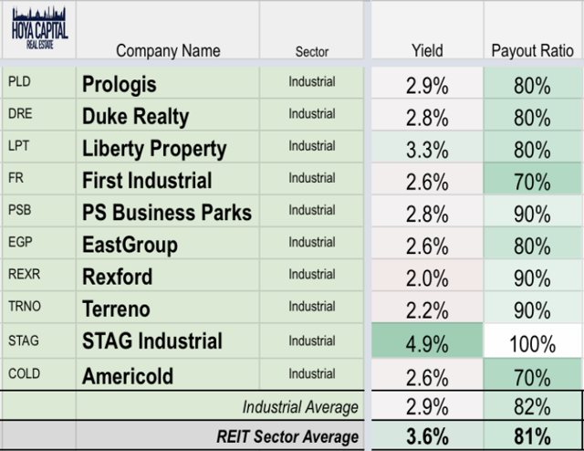industrial REIT dividends