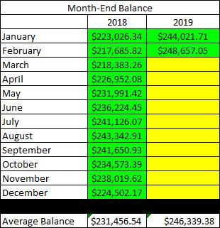 Traditional IRA February Balance