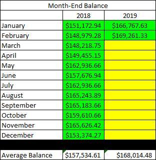 Roth IRA - February Balances