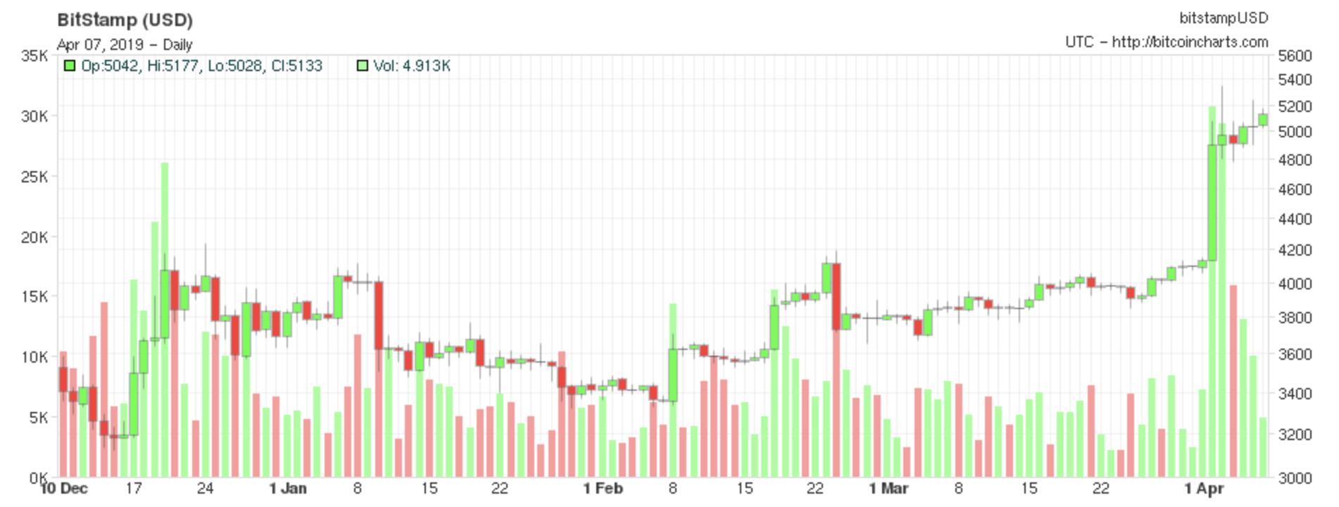 perché è il mercato bitcoin andando verso il basso