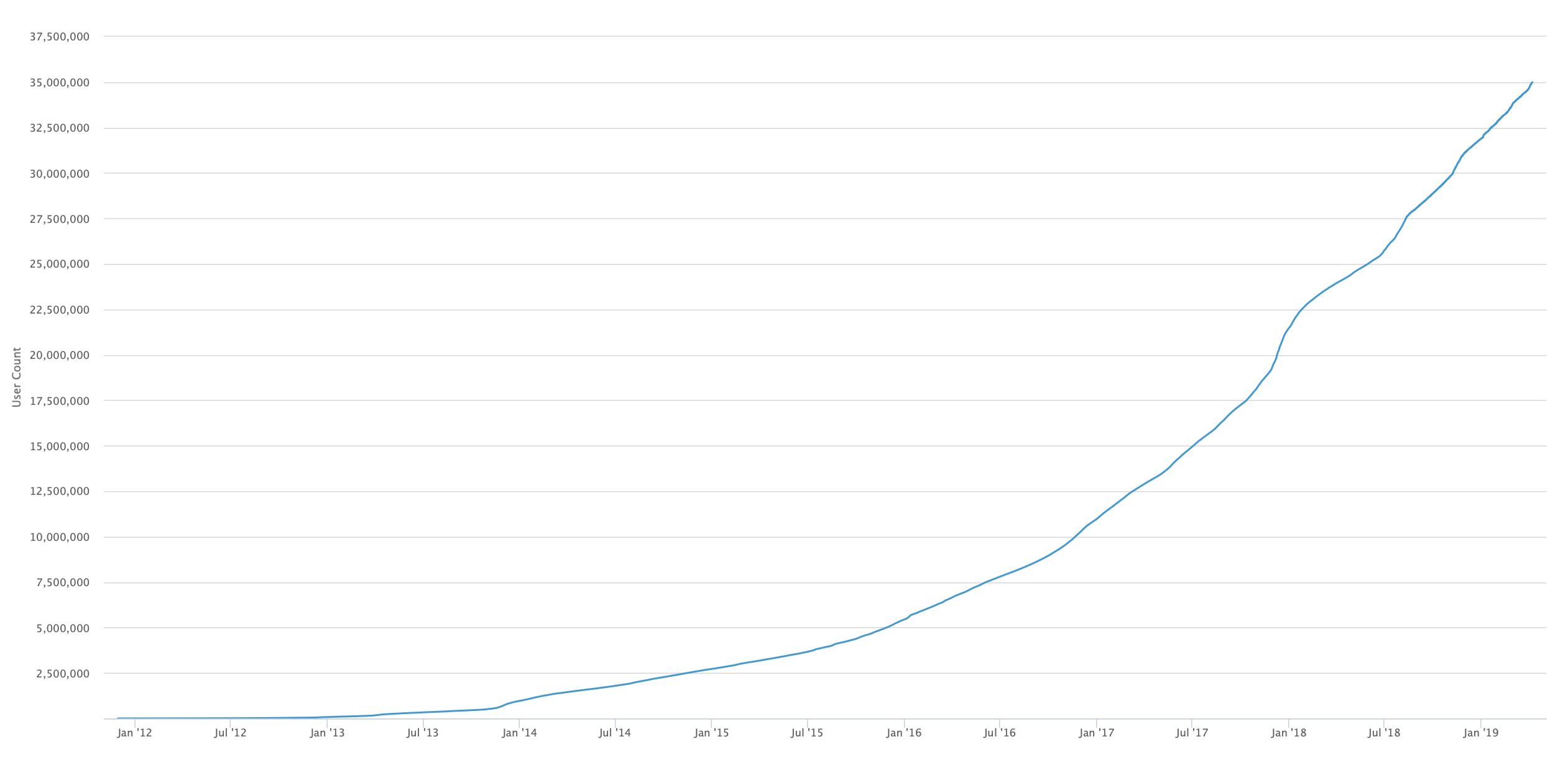 perché le persone usano bitcoin