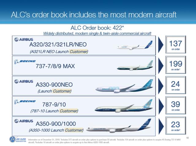 Air Lease Order Book