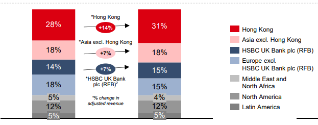 HSBC: Well Positioned In Asia, But Still Not A Buy - HSBC