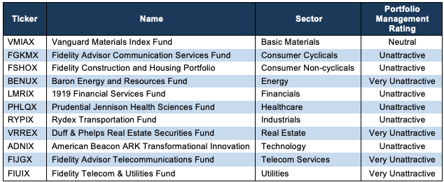 Worst Sector Mutual Funds 1Q19