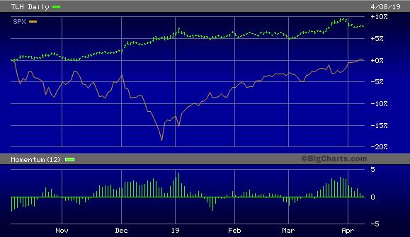 iShares 10-20 Year Treasury Note Bond ETF