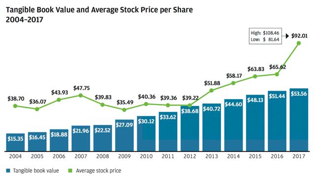 Why JPMorgan Is The Strongest American Bank - JPMorgan Chase
