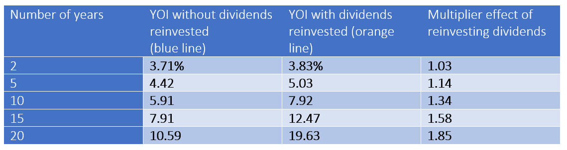 When Do Dividend Growth Stocks Provide More Growth Than