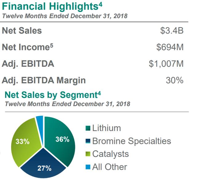 albemarle revenues by source 2018