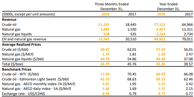 Provident Prairie Resources Q4: realized prices and benchmark prices