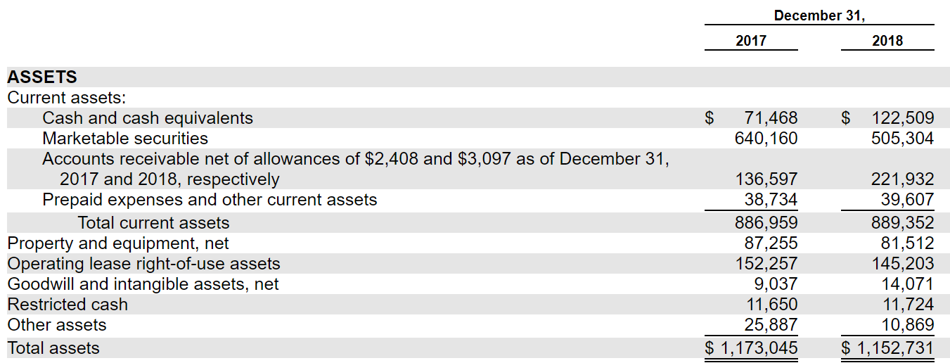 a8120c0bb4f The balance sheet is like a dream for IPO analysts. Take a look at the  image below for further details on the list of assets