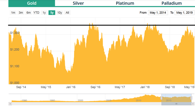 Gold Price 5 Year Chart