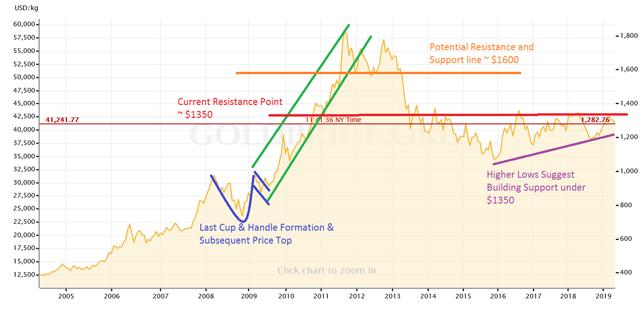 Gold Long Term Technical Outlook