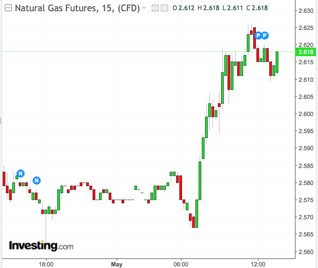 Petrol Price To Increase By 72 Cents Next Week: Natural Gas Prices Climb More Than 1.50% Ahead Of Thursday