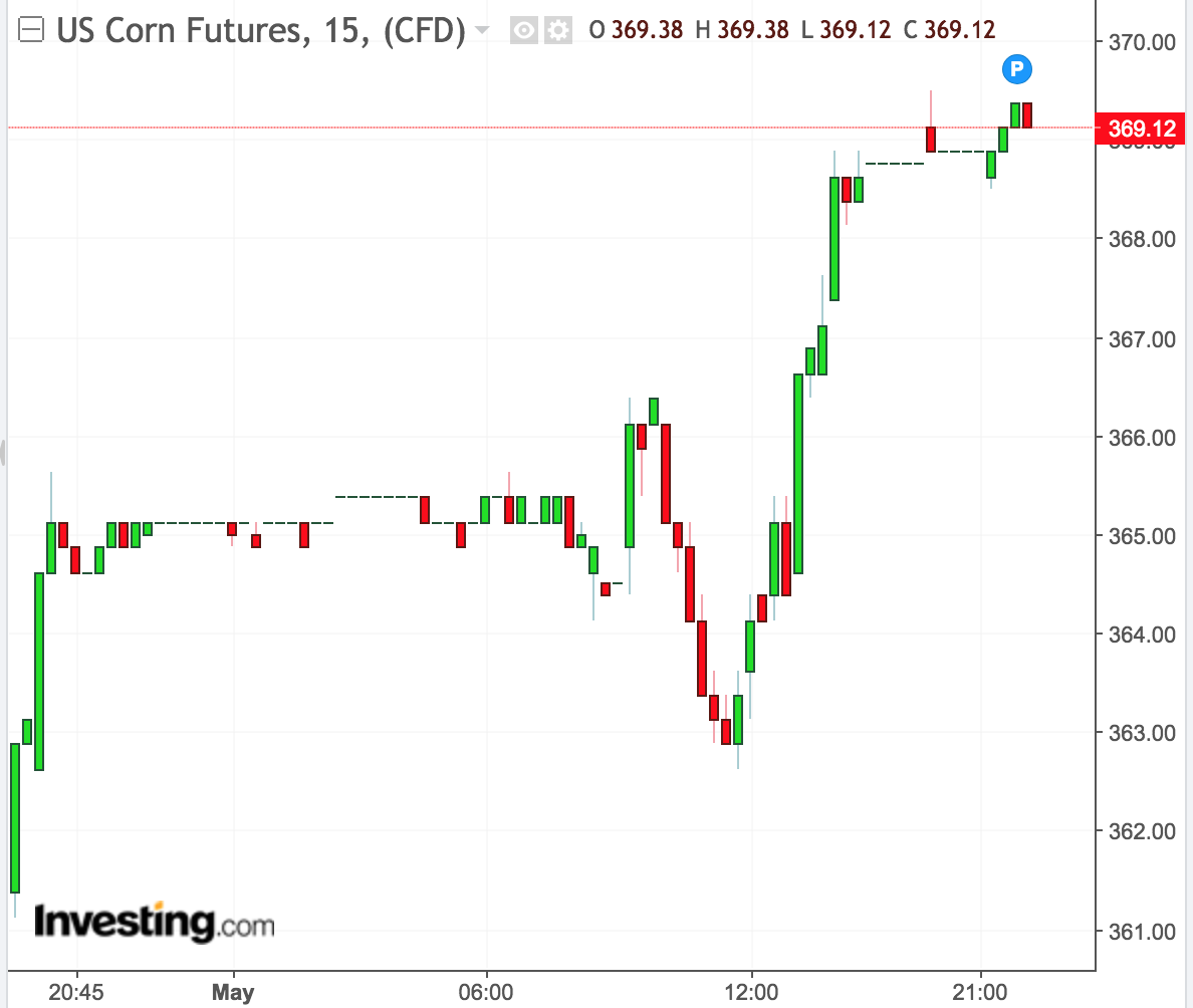 Chicago corn futures close higher on adverse weather