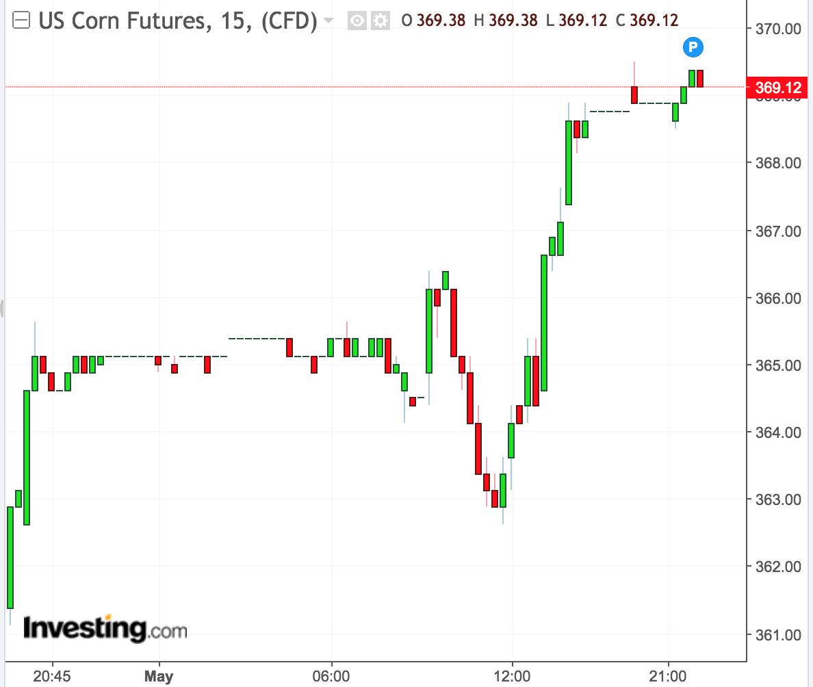 CBOT corn futures firmer