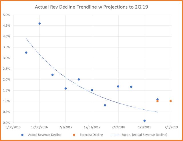 revenue decline regression