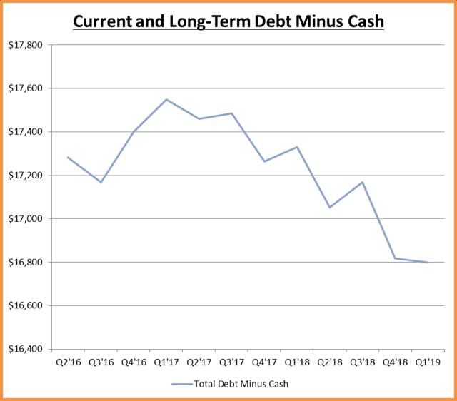 Net Debt per Quarter