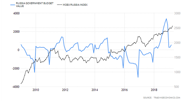 Russian: 10 years national budget and stock market