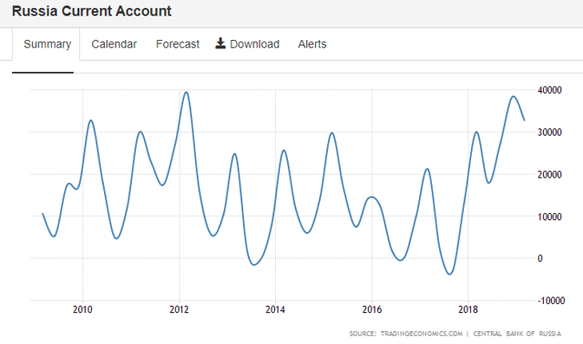 Russia: 10 years current account
