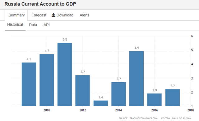 Russia: 10 years of Current account to GDP