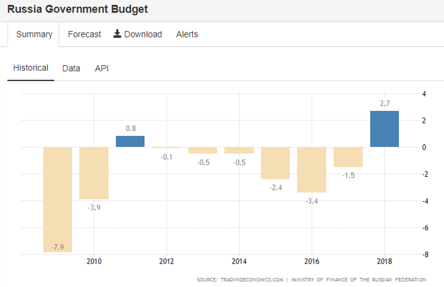 Russia: Fedgov budget over 10 years